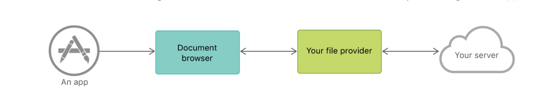 image of file provider api