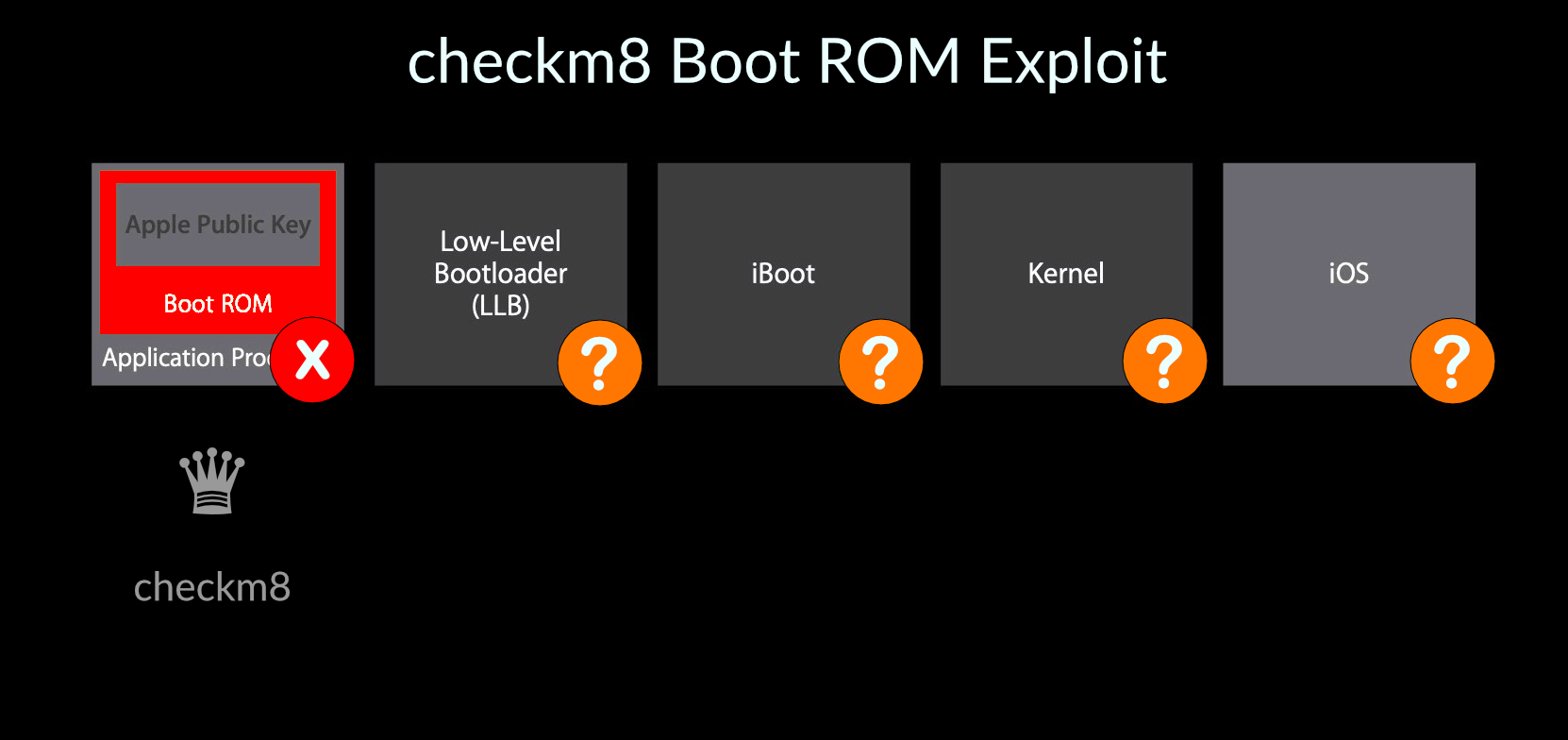 image of checkm8 boot rom exploit