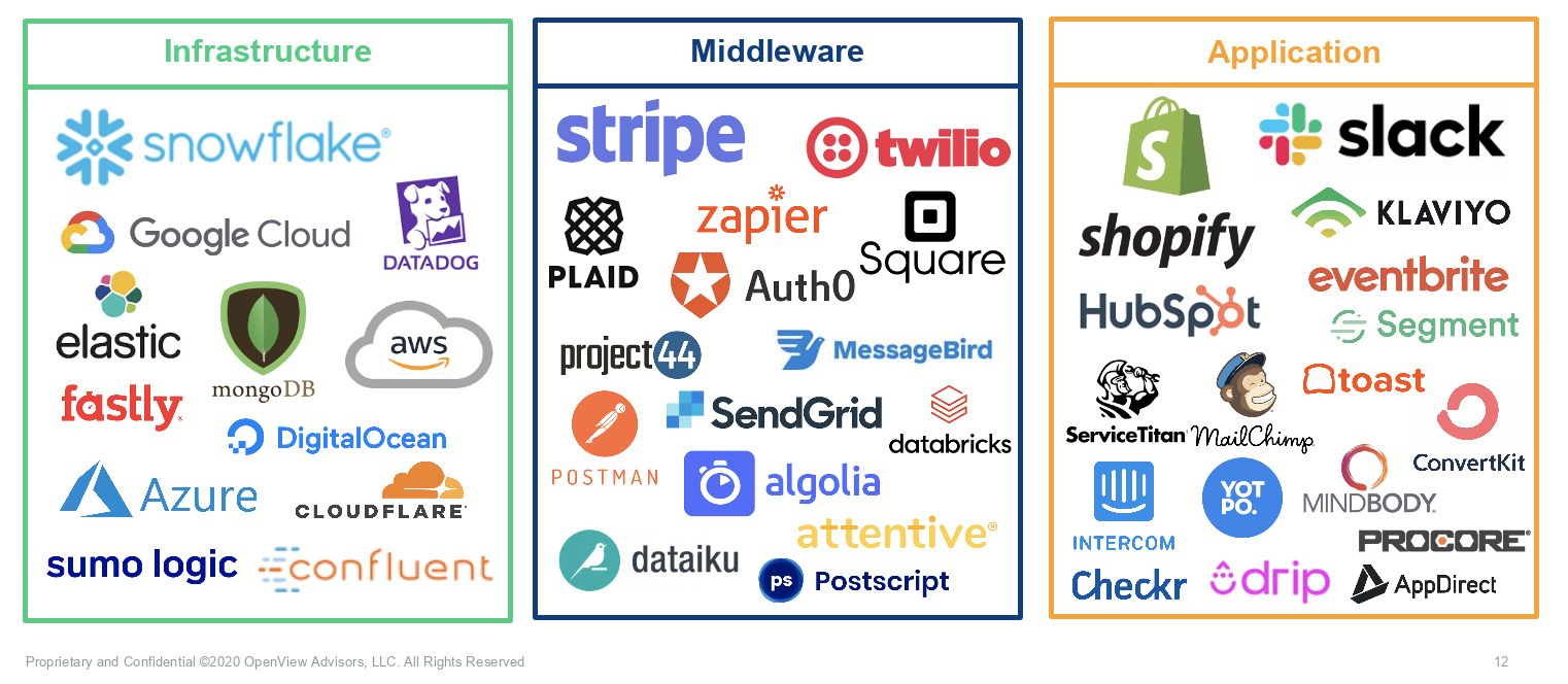 API-based products and appliacation software – across infrastructure, middleware and applications.